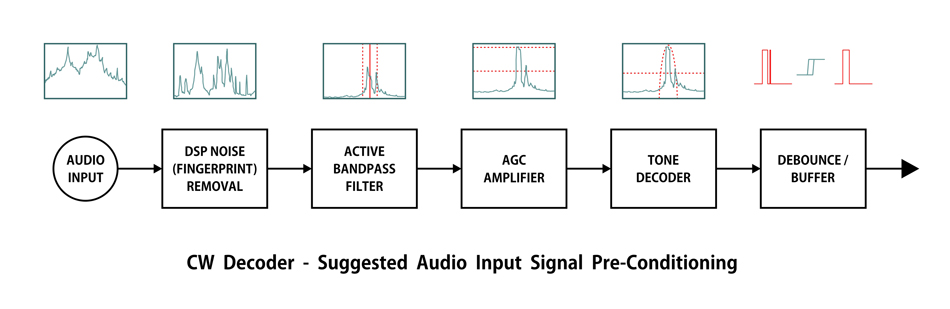 Audio Input Signal Pre-Conditioning for CW Decoding