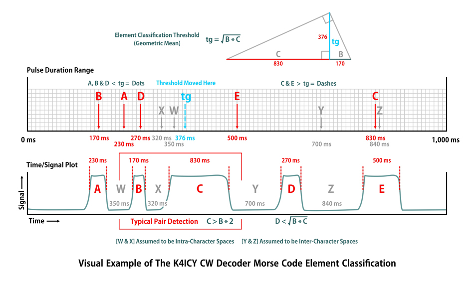 CW Decoder Element/Space Classification